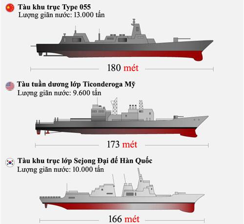 Năng lực đóng tàu chiến của Trung Quốc khiến chuyên gia kinh ngạc - ảnh 2