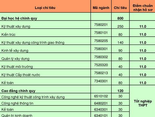 Đại học Xây dựng Miền Trung lấy điểm sàn xét tuyển 11