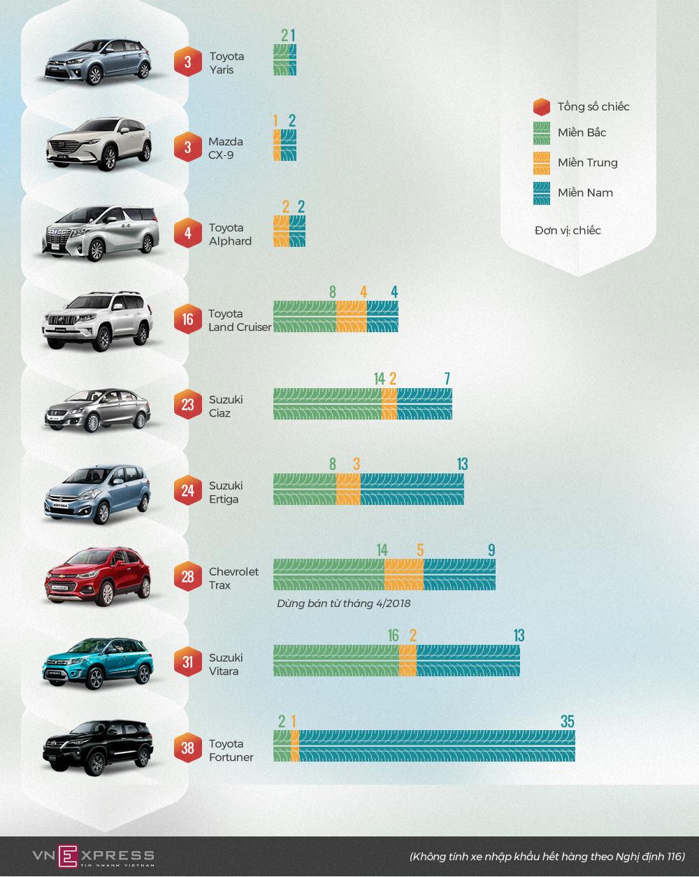 Những ôtô ít khách nhất tại Việt Nam nửa đầu 2018