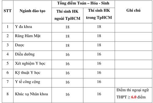 Điểm sàn xét tuyển Đại học Y khoa Phạm Ngọc Thạch 16-18