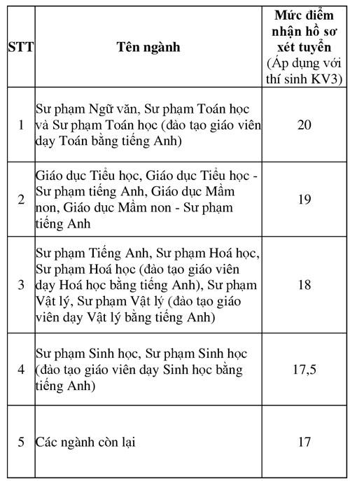Điểm sàn xét tuyển 2018 của Trường Đại học Sư phạm Hà Nội
