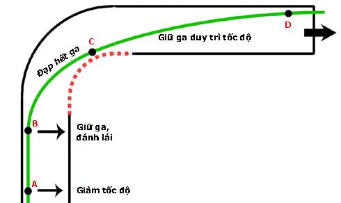 Với tốc độ vào cua khoảng 120 km/h người lái cần xác định chính xác quỹ đạo duy chuyển chiếc xe.