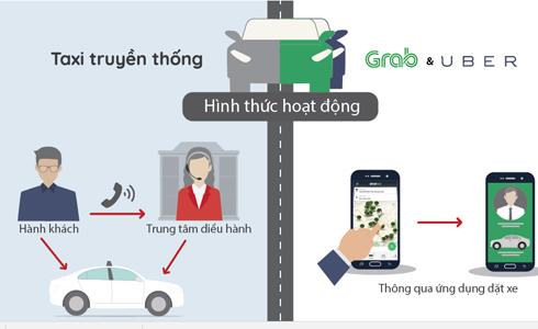 Tranh luận về đề xuất cho phép xe Grab không gắn mào như taxi