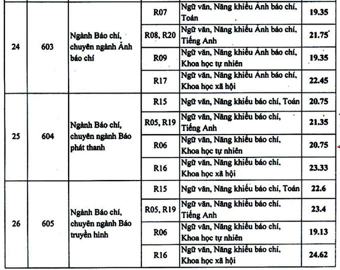 Điểm chuẩn Học viện Báo chí và Tuyên truyền