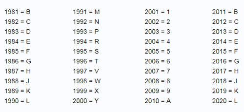 Số VIN - giấy khai sinh của ôtô - 4