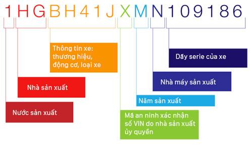 Cách xác định số VIN của ôtô, với mỗi ký tự hoặc cụm ký tự cho biết những thông tin cụ thể về mỗi xe và không số VIN nào giống nhau.