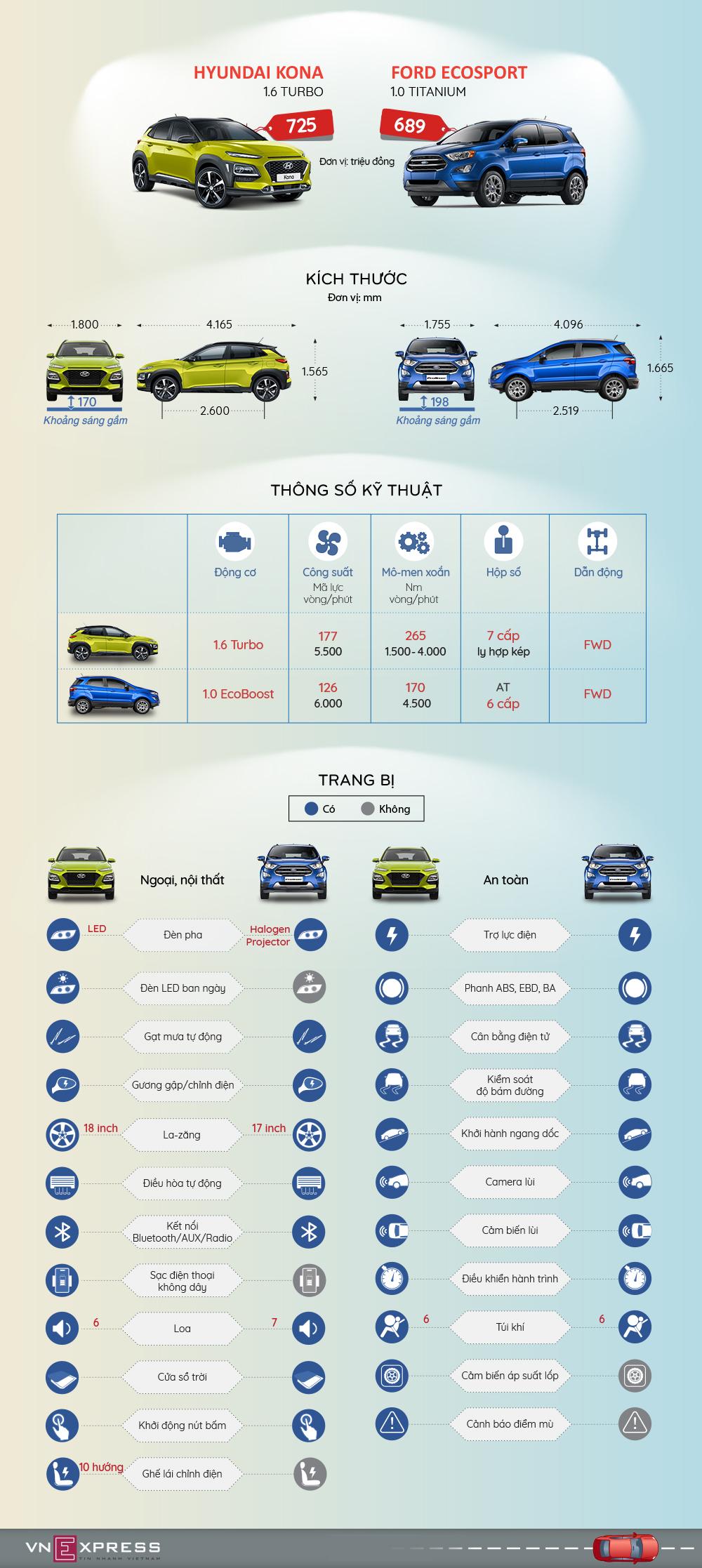 Xe gầm cao cỡ nhỏ - chọn Ford EcoSport hay Hyundai Kona