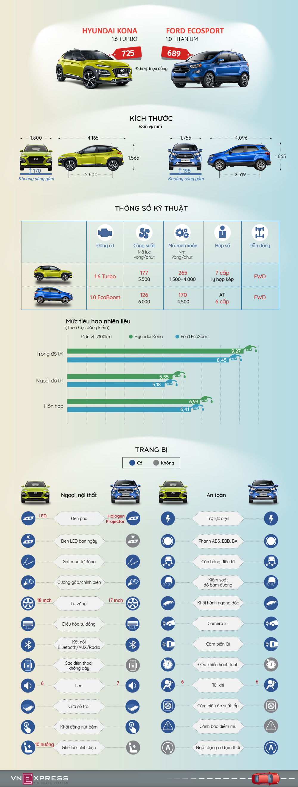 Xe gam cao co nho - chon Ford EcoSport hay Hyundai Kona