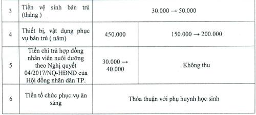 TP HCM công bố các khoản thu đầu năm - 1