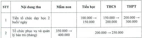 TP HCM công bố các khoản thu đầu năm