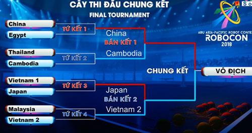 Bảng đấu giữa các đội.