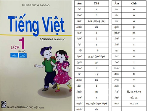 Cuốn Tiếng Việt - Công nghệ giáo dục của GS Hồ Ngọc Đại giúp học sinh phân biệt rõ âm và chữ, đánh vần theo cấu trúc âm tiếng Việt.