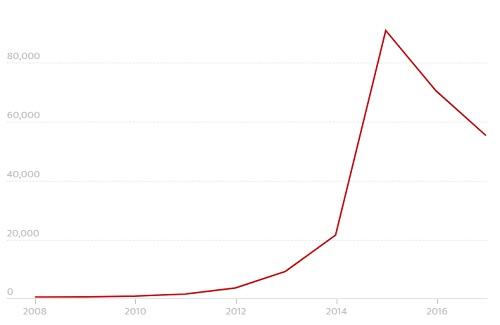 Số lượng khách du lịch Trung Quốc tới Palau qua các năm. Đồ họa: Guardian.