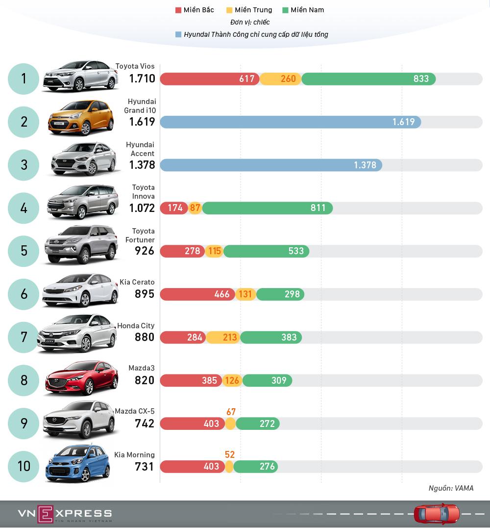 Toyota Fortuner tro lai top 10 oto ban chay tai Viet Nam