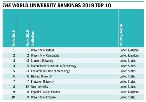 Top 10 đại học tốt nhất thế giới theo bảng xếp hạng THE 2019. Ảnh: THE