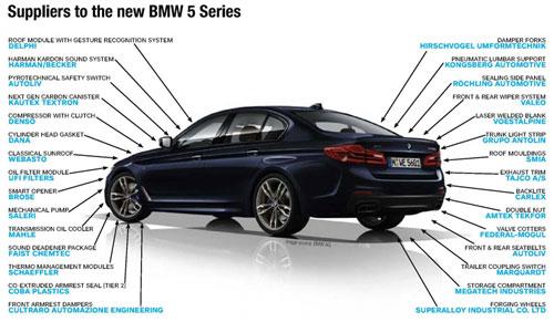 Khoảng 30 nhà cung ứng chính trong danh sách những người làm ra một chiếc BMW series 5.