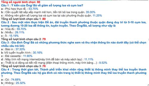 Kết quả lấy ý kiến lần thứ hai của TP Hà Nội về loa phường tính đến 22h ngày 9/10. Ảnh chụp màn hình.