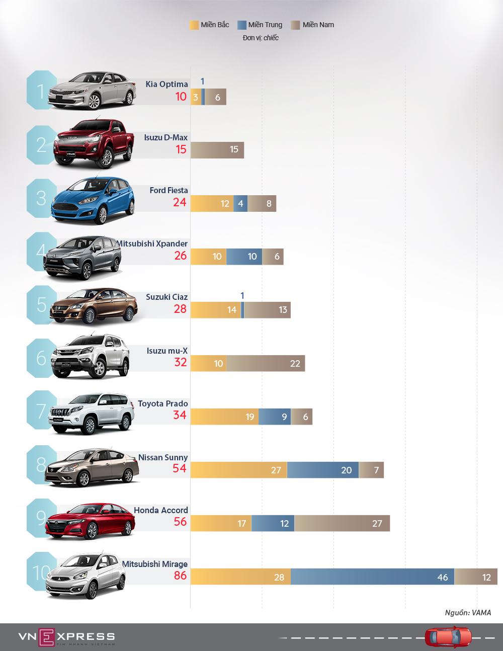 Những mẫu ôtô ít đến tay khách Việt nhất tháng 9