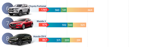 Fortuner và CR-V đứng thứ 6 và 8. >> Xem bảng xếp hạng đầy đủ