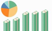 Ngân sách chi cho giáo dục tăng thế nào 5 năm qua?