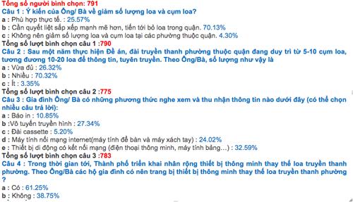 Kết quả lấy ý kiến lần 2 về loa phường của TP Hà Nội. Ảnh chụp màn hình.