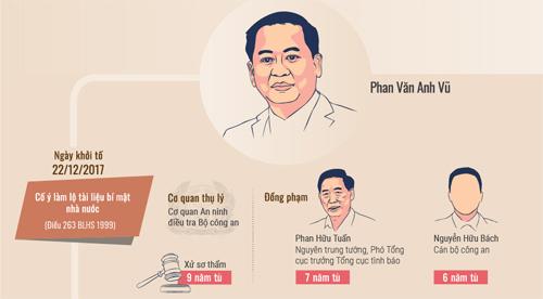 Ông Phan Văn Anh Vũ được giảm một năm tù - 2