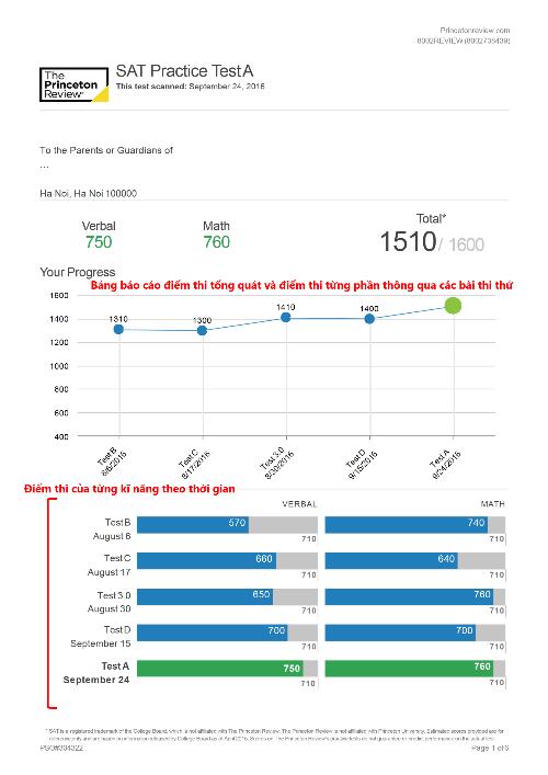 Bảng báo cáo điểm thi tổng quát và điểm thi từng phần thông qua các kỹ năng thi thử.
