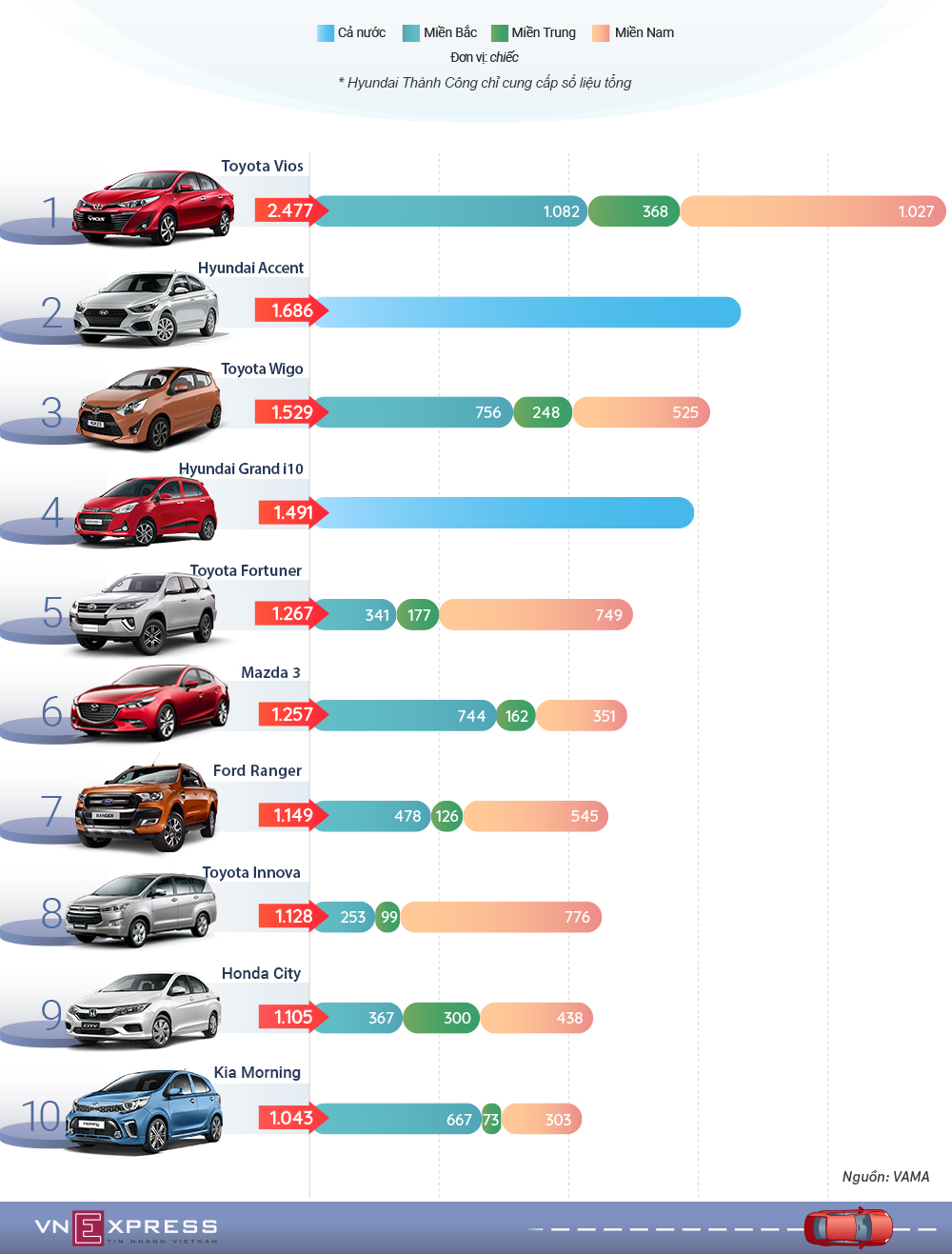 10 xe ban chay nhat thang 10 - Toyota ap dao Hyundai va Truong Hai
