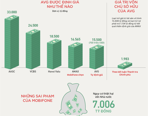 Sai phạm của lãnh đạo MobiFone như thế nào? Đồ họa: Việt Chung - Bảo Hà