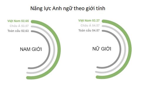 viet-nam-xep-hang-41-ve-ky-nang-tieng-anh-toan-cau