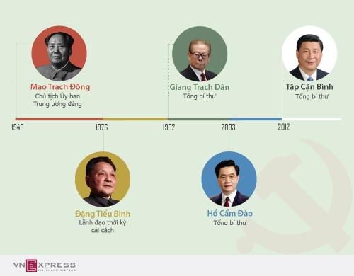 5 thế hệ lãnh đạo đảng Cộng sản Trung Quốc. Đồ họa: Tạ Lư.