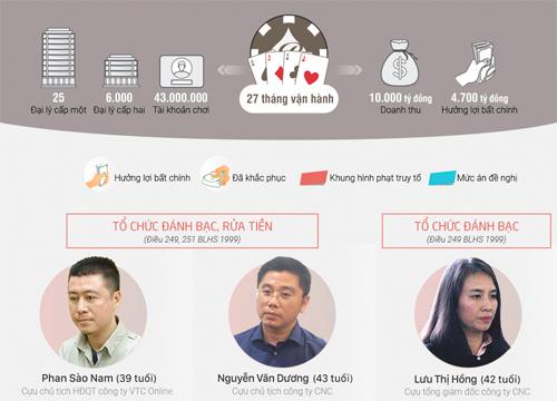 Mức án đề nghị với 92 người trong đường dây đánh bạc trực tuyến. Đồ hoạ: Tạ Lư - Phạm Dự.