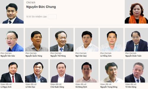 Một số lãnh đạo chủ chốt của thành phố Hà Nội được lấy phiếu tín nhiệm năm 2018.