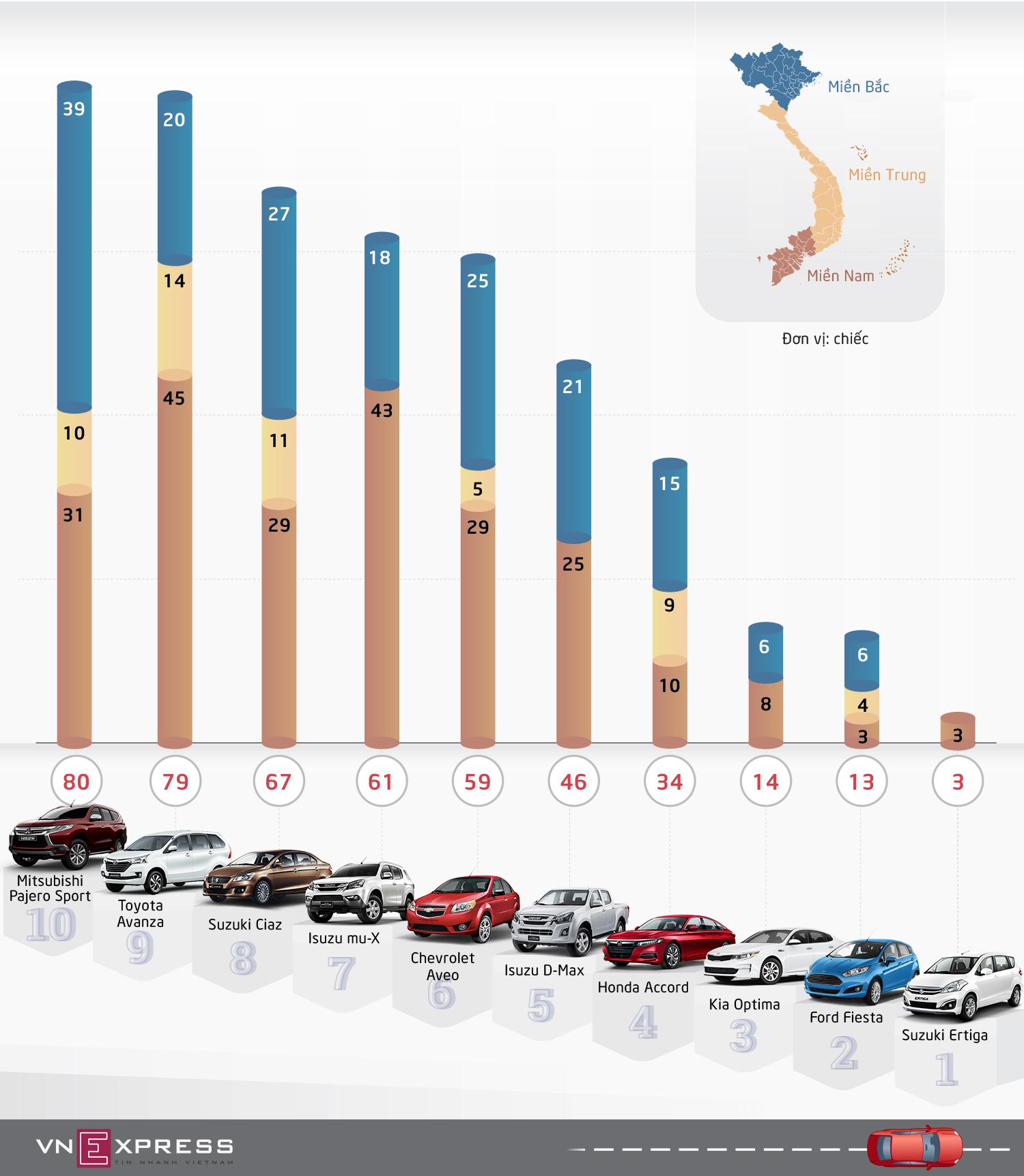 10 ôtô bán ít nhất trong tháng 11 tại Việt Nam