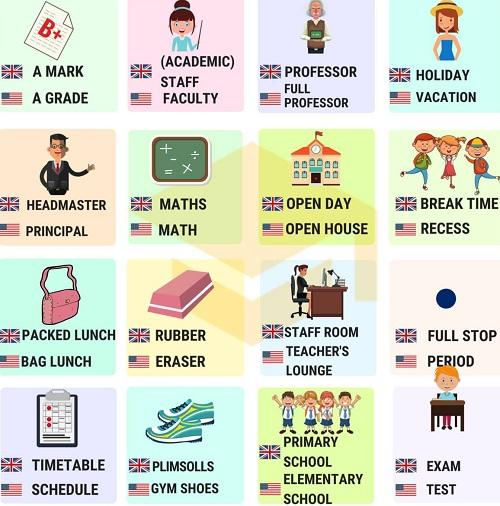 Từ vựng Anh - Anh và Anh - Mỹ về giáo dục