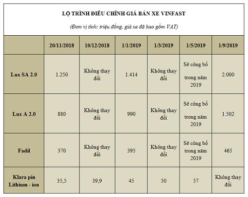Bảng giá xe - Những ô tô tăng giá tại Việt Nam từ đầu 2019 (Hình 2).