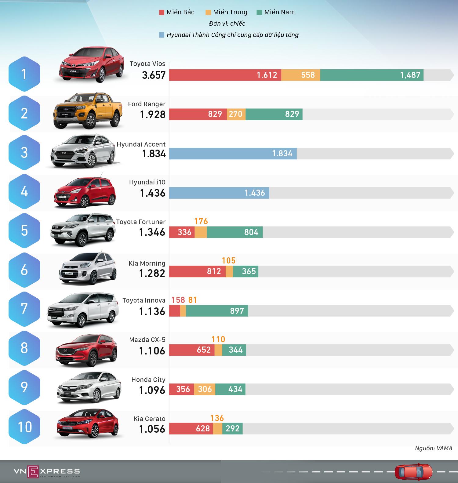 10 ôtô bán chạy nhất tháng 12/2018 - Vios bứt tốc