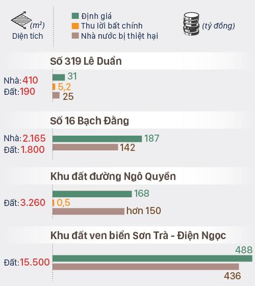 Thiệt hại tại bốn khu đất ở Đà Nẵng giao cho Vũ Nhôm.