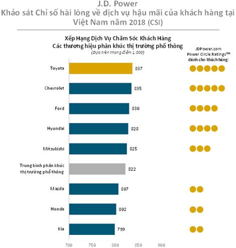 Xếp hạng chung mức độ hài lòng của khách hàng với các thương hiệu thị trường phổ thông.