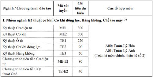 Đại học Bách khoa Hà Nội tuyển sinh thêm bảy ngành mới - 1