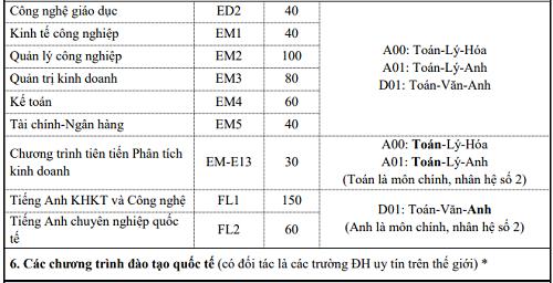 Đại học Bách khoa Hà Nội tuyển sinh thêm bảy ngành mới - 5