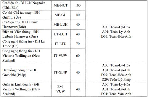 Đại học Bách khoa Hà Nội tuyển sinh thêm bảy ngành mới - 6