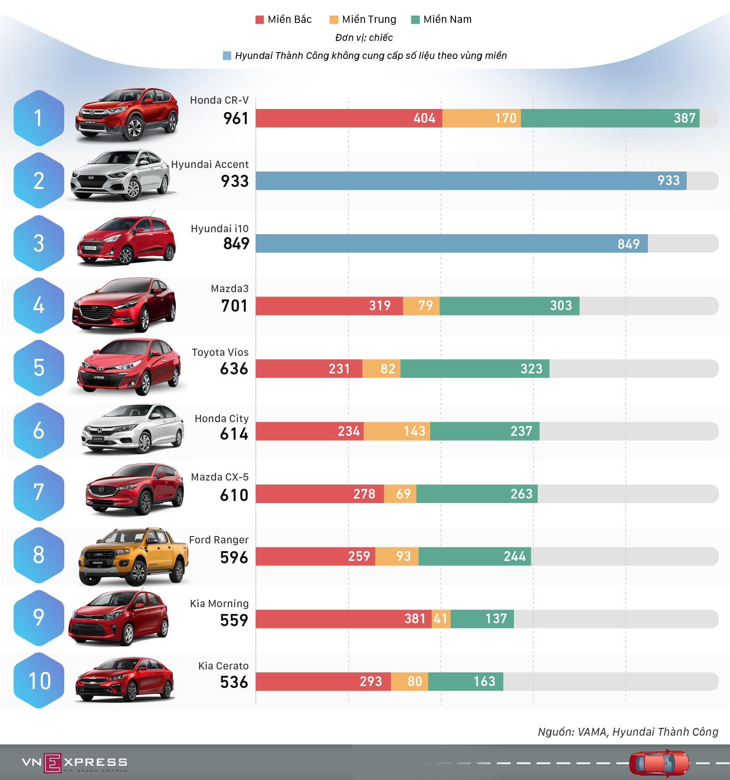 10 ôtô bán chạy nhất tháng 2 - CR-V giữ đỉnh bảng, Vios thất thế