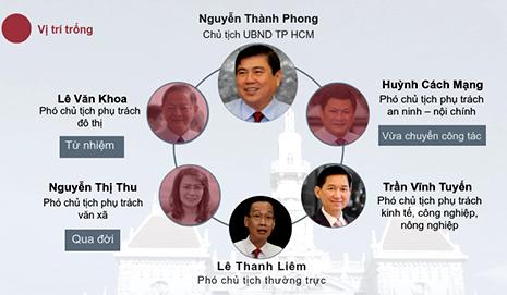 TP HCM khủng hoảng nhân sự lãnh đạo như thế nào -