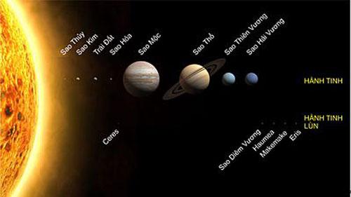 Các sao trong hệ Mặt Trời. Ảnh:Wikipedia.