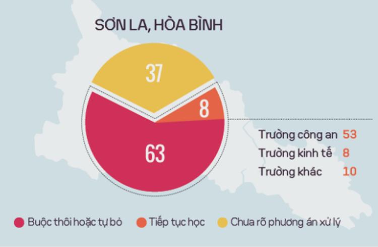 Tranh luận cách xử lý thí sinh sau vụ gian lận ở Hòa Bình, Sơn La -