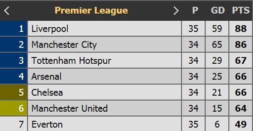 Man Utd và câu chuyện về số 6 - 6