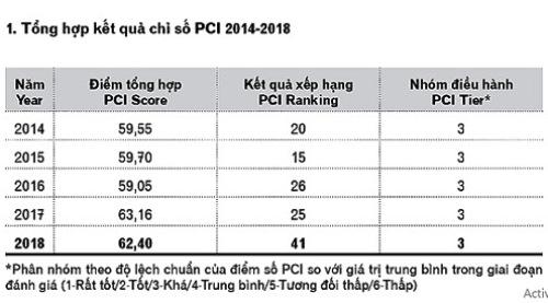 PCI Quang Ngai 8183 1556355167 - Lãnh đạo Quảng Ngãi phê bình cán bộ cứng nhắc với doanh nghiệp, người dân