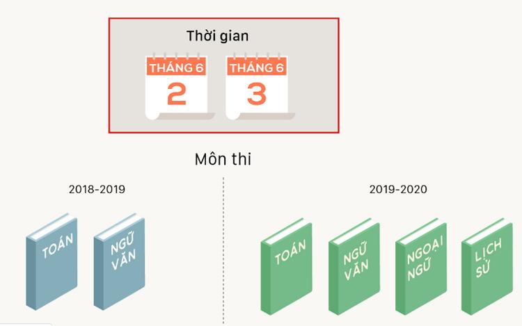Phương thức xét tuyển vào lớp 10 công lập ở Hà Nội. Đồ họa: Việt Chung