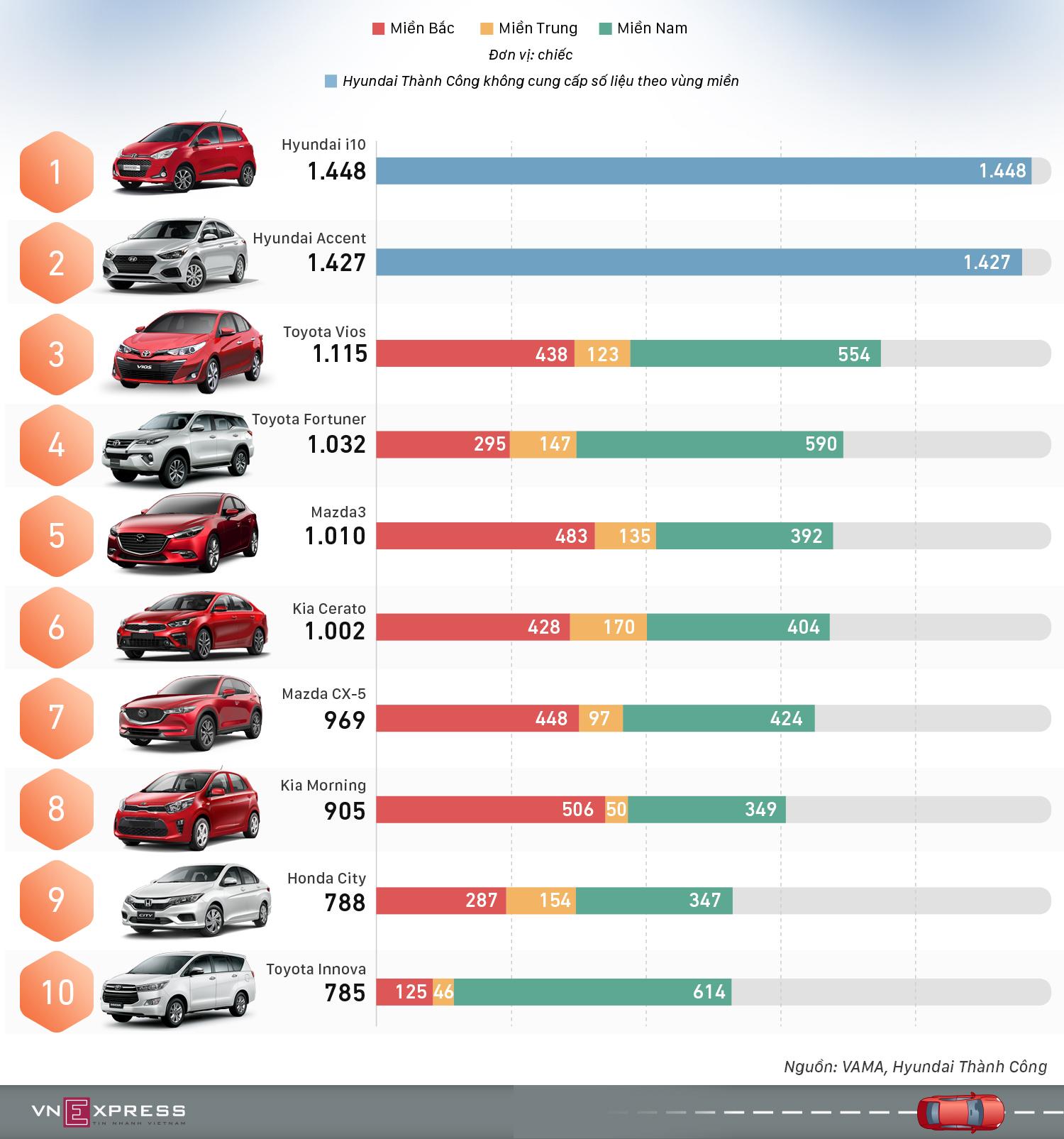 10 ôtô bán chạy nhất Việt Nam tháng 4 - Vios bị Accent vượt mặt